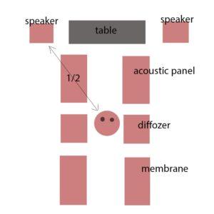Utilizzando pannelli per soffitti acustici: