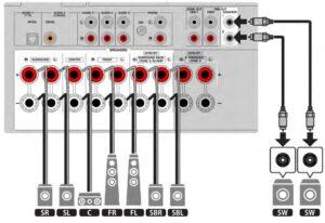 Amplificatore RX-V6A ingressi uscite