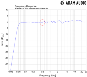 Frequenza grafica del monitor s2v