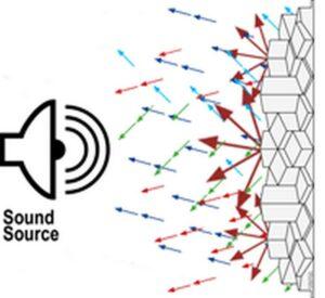 punto di riflessione dei diffusori acustici