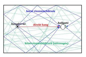 misura acustica superfici riflettenti cis