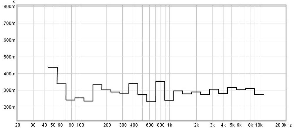 misurazione acustica dopo il trattamento-Misure acustiche