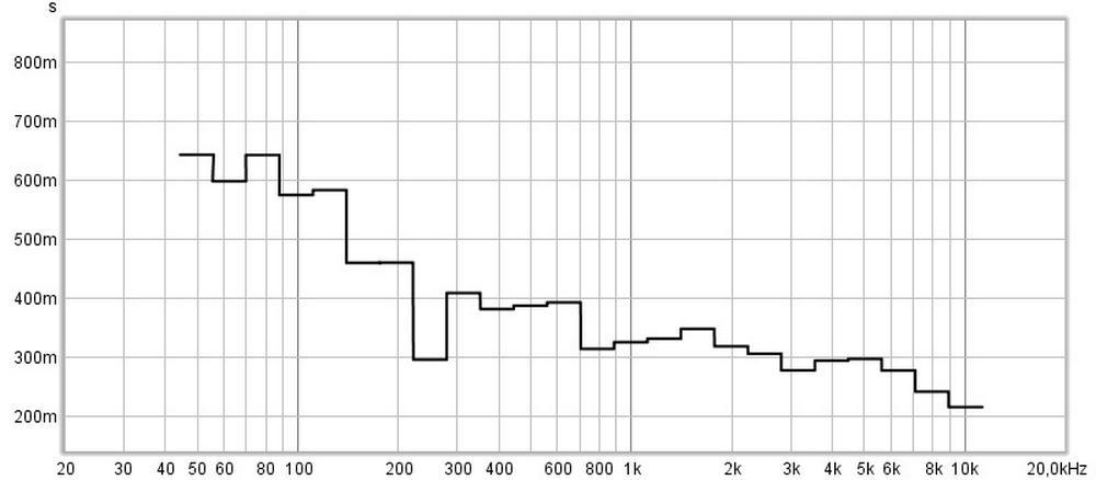 misurazione acustica dopo il trattamento