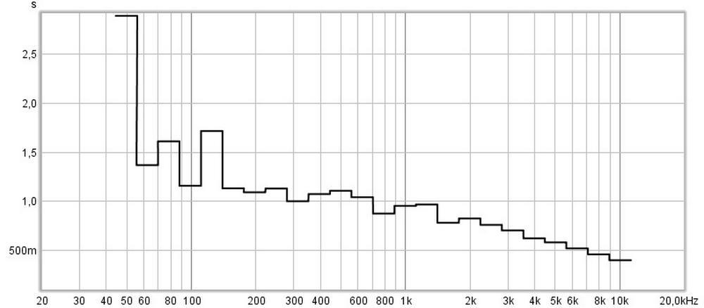 misurazione acustica prima del trattamento