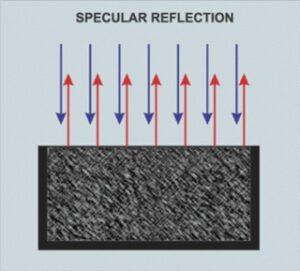 riflessione del suono senza diffusori acustici