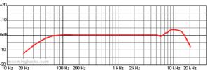 schema del microfono tlm-102